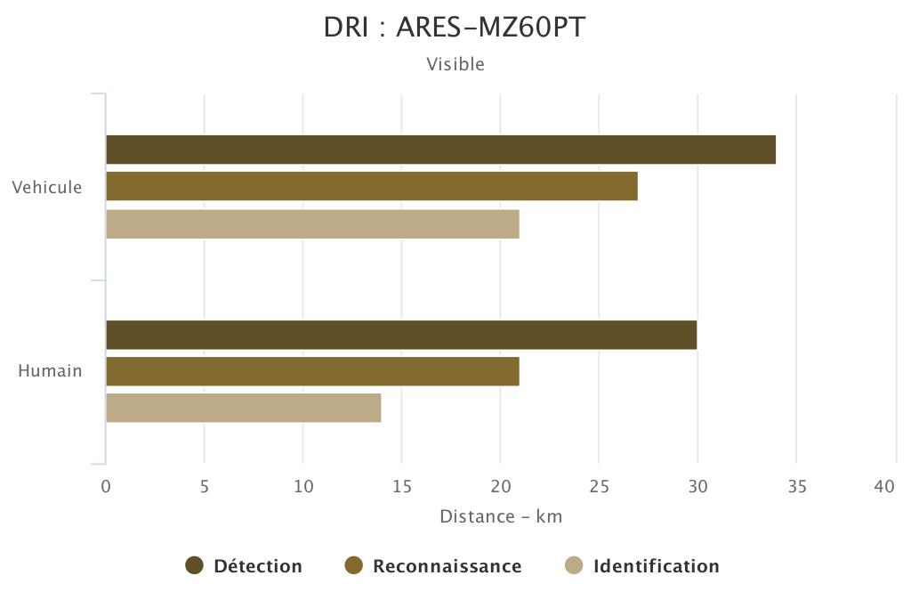 DRI ARES-MZ60PT voie visible SYT OPTRONICS