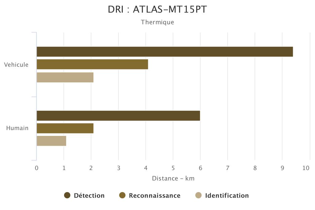 DRI DINO-XMR2 voie thermique SYT OPTRONICS
