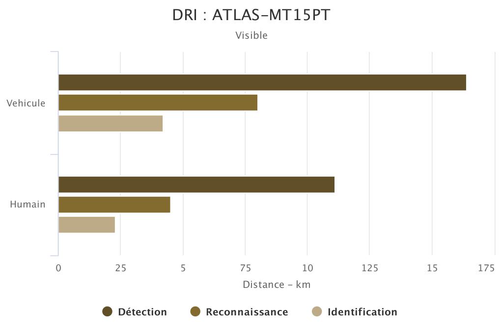 DRI ATLAS-MT15PT voie visible SYT OPTRONICS