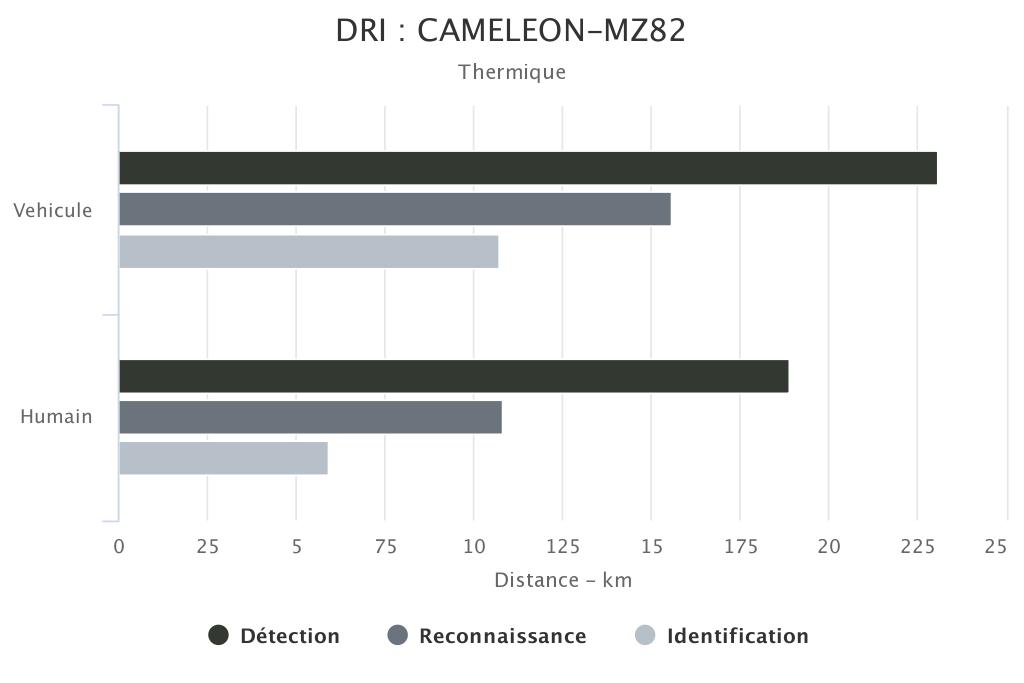 DRI CAMELEON-MZ82 voie thermique SYT OPTRONICS