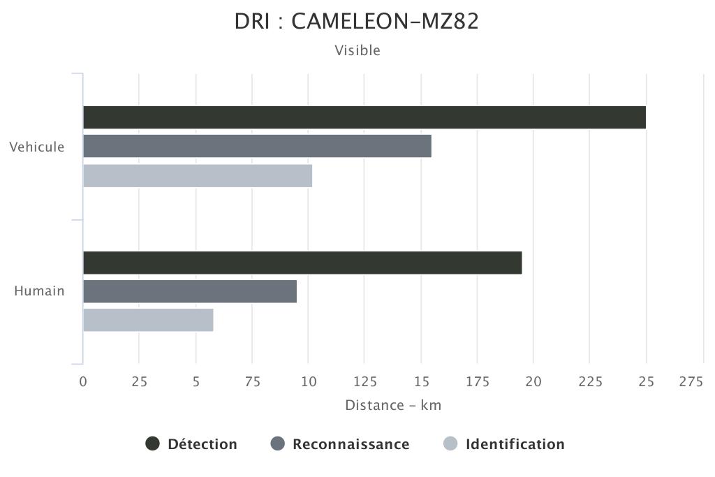 DRI CAMELEON-MZ82 voie visible SYT OPTRONICS