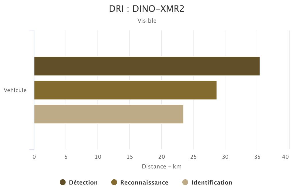 DRI DINO-XMR2 voie visible SYT OPTRONICS