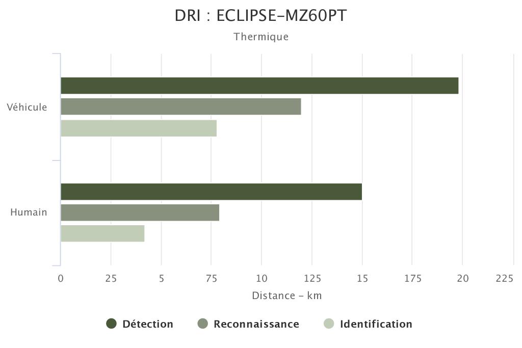 DRI ECLIPSE-MZ60PT voie thermique SYT OPTRONICS