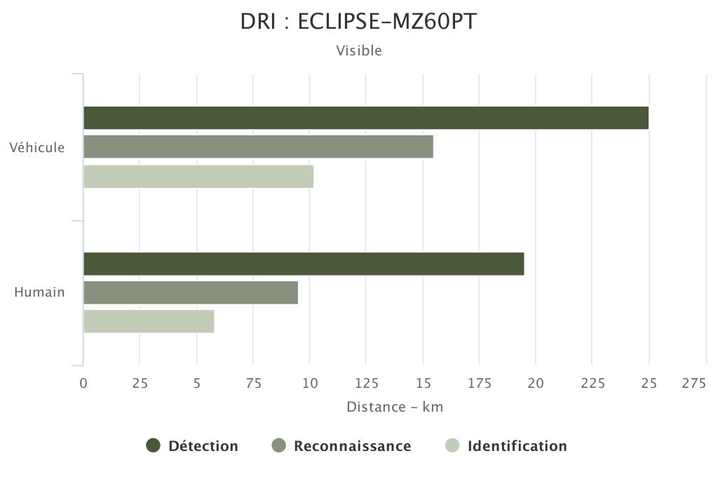 DRI ECLIPSE-MZ60-PT voie visible SYT OPTRONICS