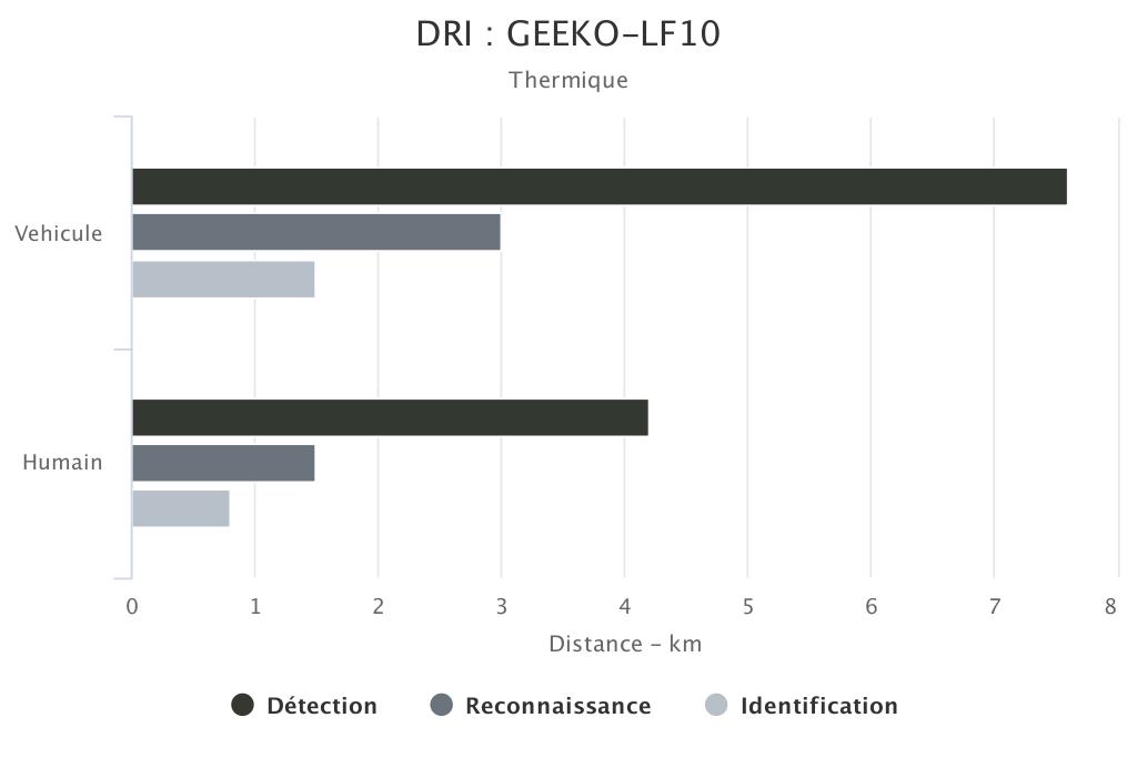 DRI GEEKO-LF10 voie thermique SYT OPTRONICS