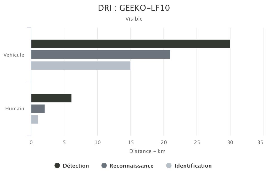DRI GEEKO-LF10 voie visible SYT OPTRONICS