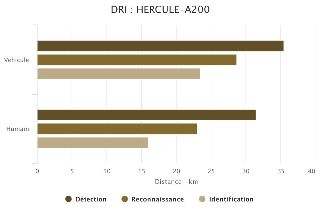 DRI HERCULE-A200 SYT OPTRONICS