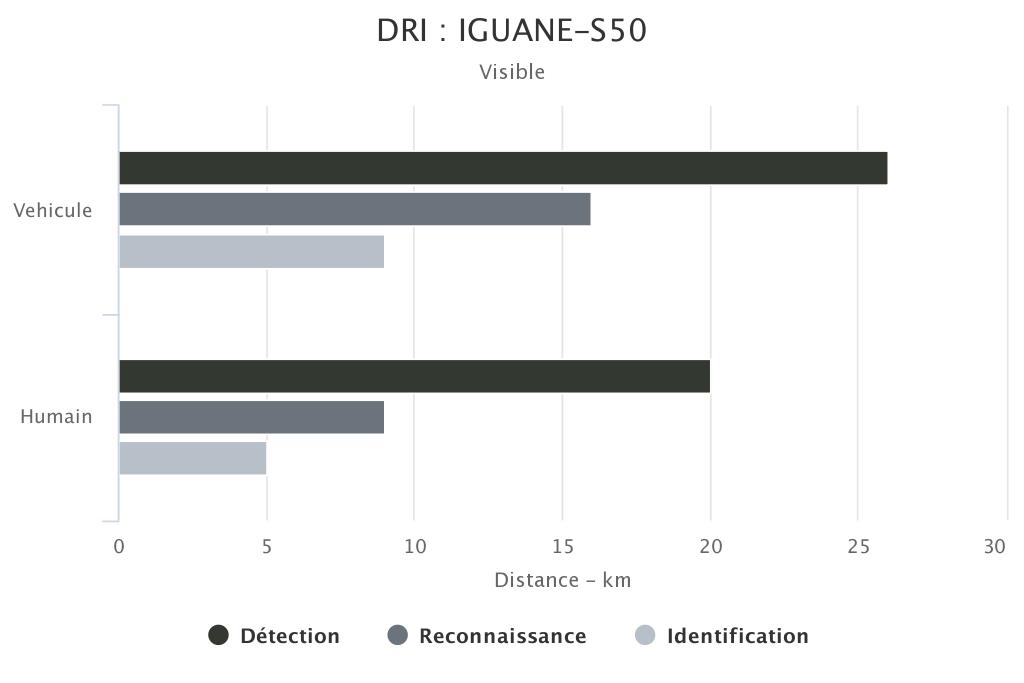 DRI IGUANE-S50 voie visible SYT OPTRONICS