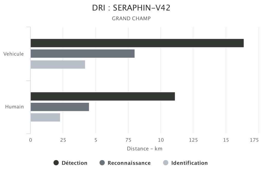 DRI SERAPHIN-V42 grand champ SYT OPTRONICS