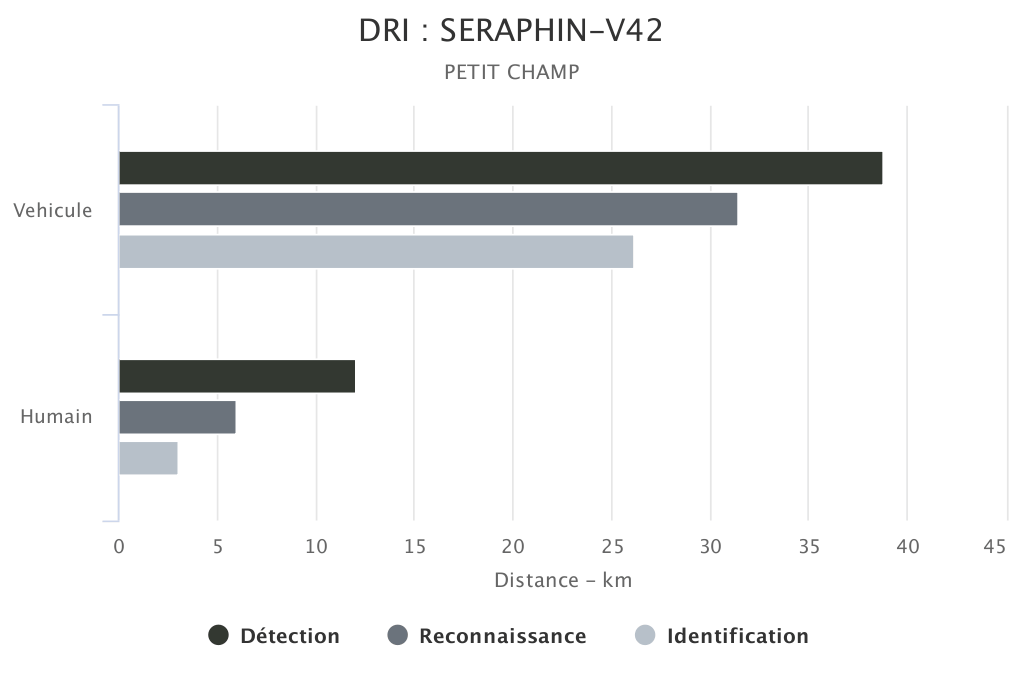 DRI SERAPHIN-V42 petit champ SYT OPTRONICS
