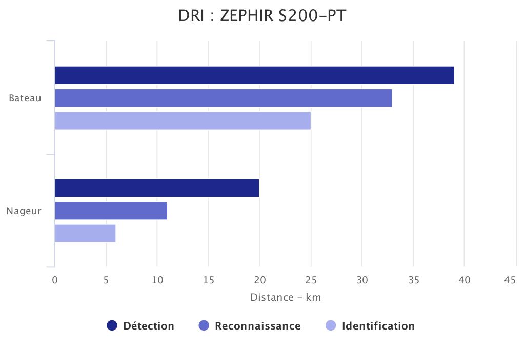 DRI ZEPHIR S200-PT SYT OPTRONICS